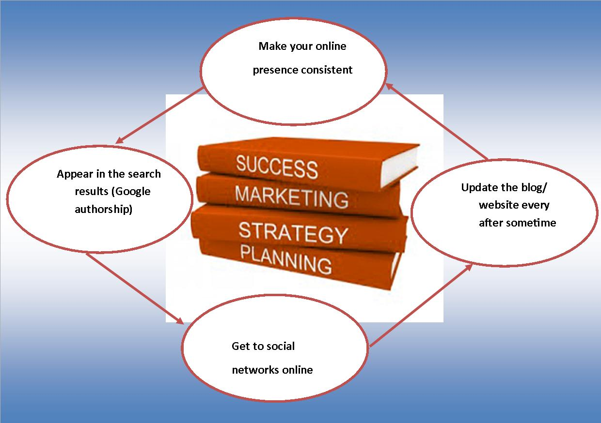 marketing plan and strategy for online company Any business that deals in any products or services needs an effective marketing strategy to succeed and sustain in this competitive market marketing strategies help businesses in coming up with an appropriate set of goals and means to achieve them.